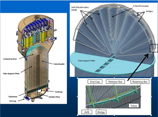 San Onofre nuclear plant steam generator interior diagram. Source: NRC