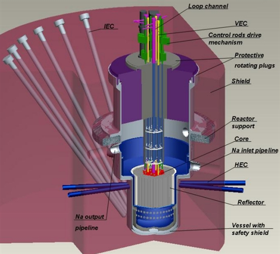 Multi-Purpose Fast Research Reactor (MBIR). Source: Rosatom/IAEA