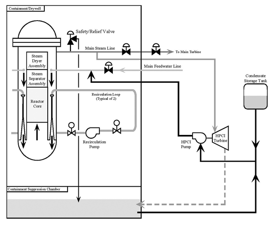 High Pressure Emergency Core Cooling Systems Nuclear