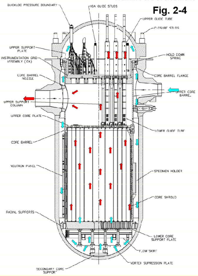 Nuclear Reactor Core Diagram, Nuclear, Free Engine Image ...
