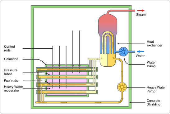 Pressurized heavy water reactor phwr nuclear power plants world pressurized heavy water reactor phwr ccuart Choice Image