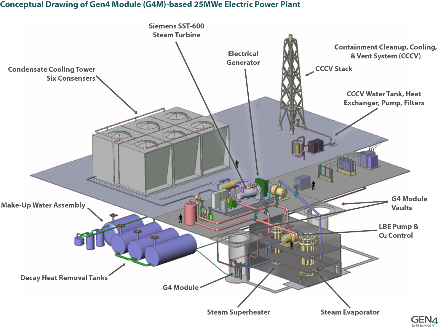 Gen4 Power Module Hyperion Generator Nuclear Plants Plant Layout Design Source Energy