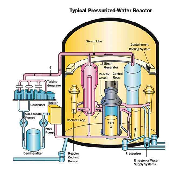 pressurized water reactor nuclear power plants world wide