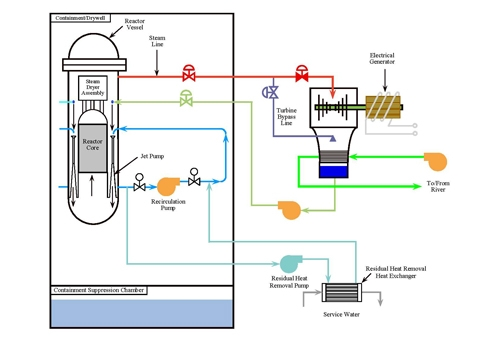 Decay heat removal nuclear power plants world wide nuclear power water is pumped from the reactor recirculation loop through a heat exchanger and back to the reactor via the recirculation loop the recirculation loop is ccuart Choice Image