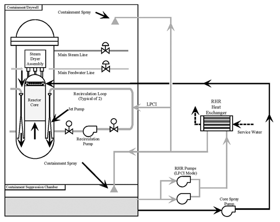 Low pressure emergency core cooling systems nuclear power plants during low pressure coolant injection operation the residual heat removal pumps take water from the suppression pool and discharge to the reactor vessel ccuart Gallery