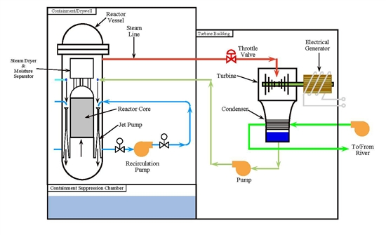 Boiling Water Reactors Bwr on nuclear power plant diagram